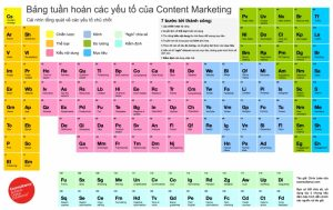 Bảng nguyên tố tuần hoàn về Content Marketing